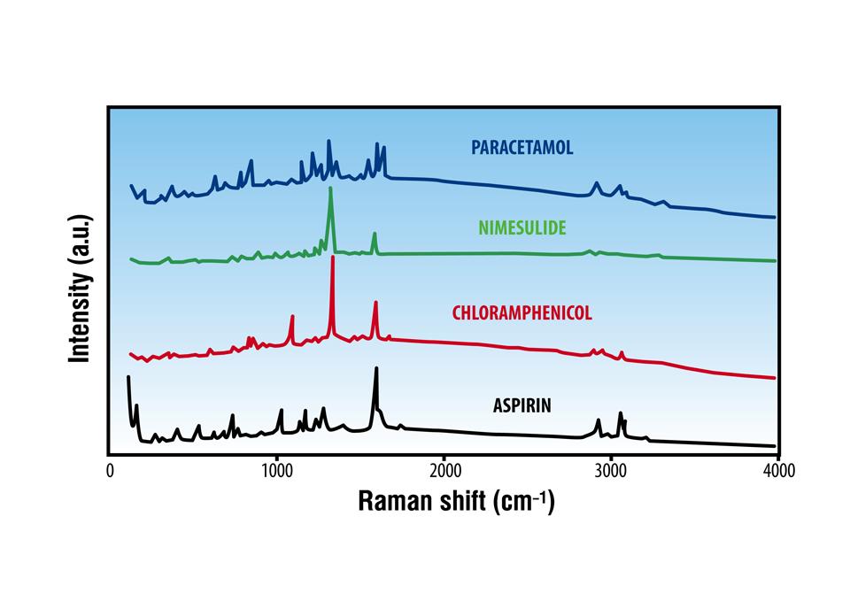 拉曼光谱仪光谱图