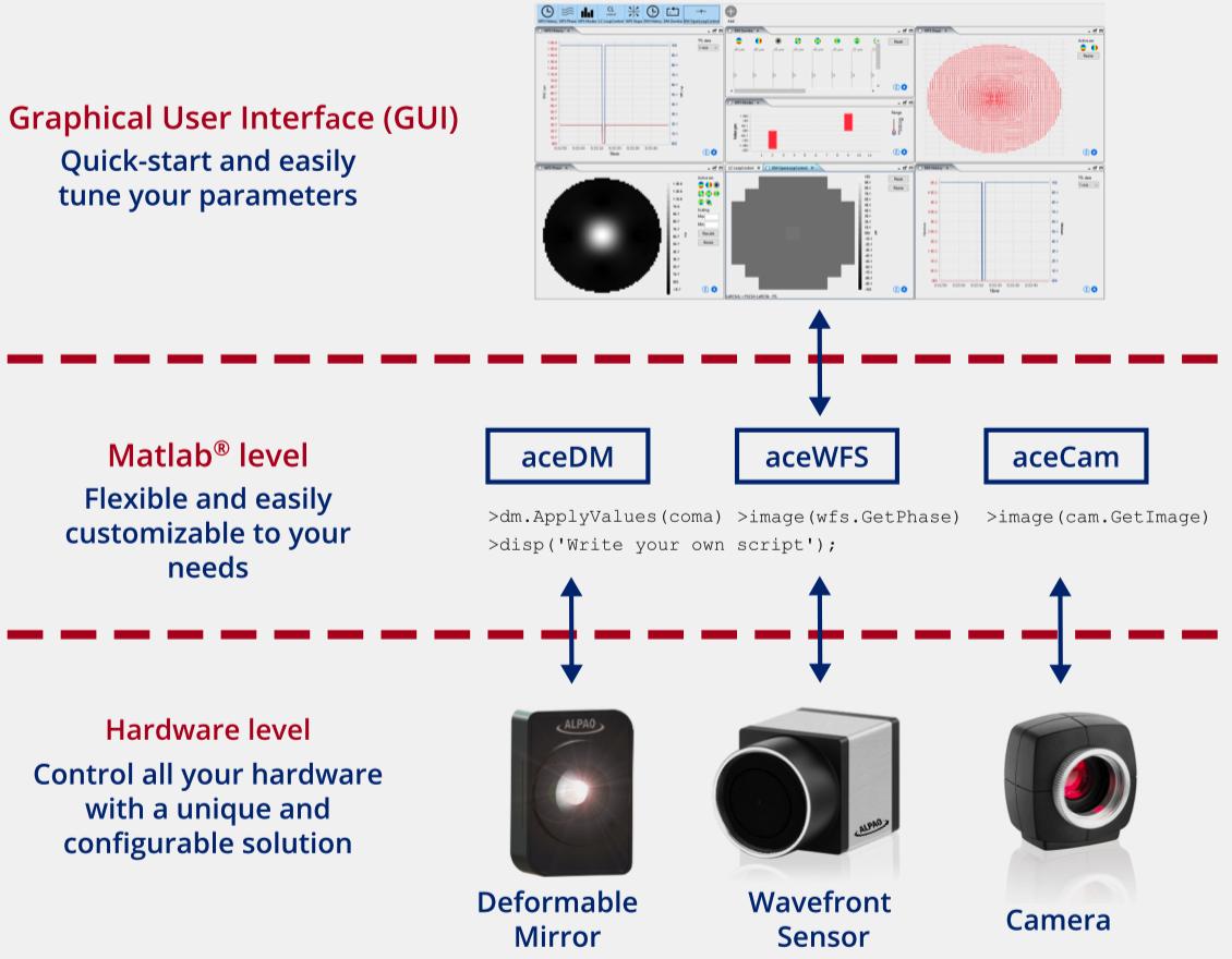 自适应光学软件