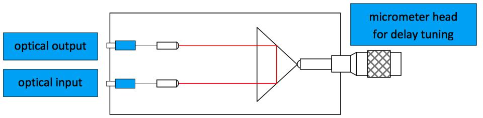 可调谐光学延迟线