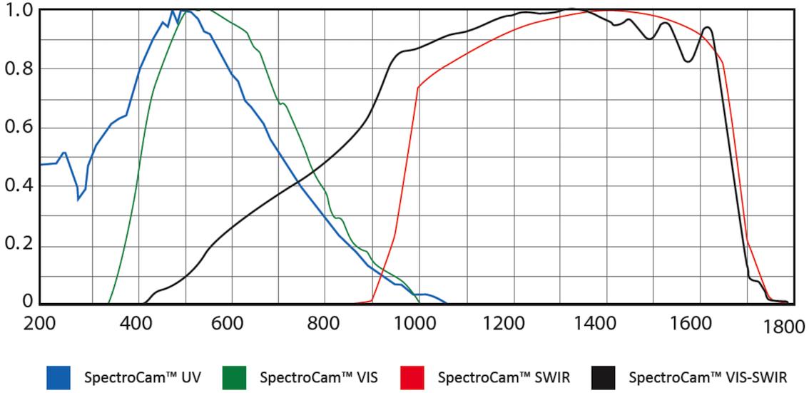 多光谱成像系统